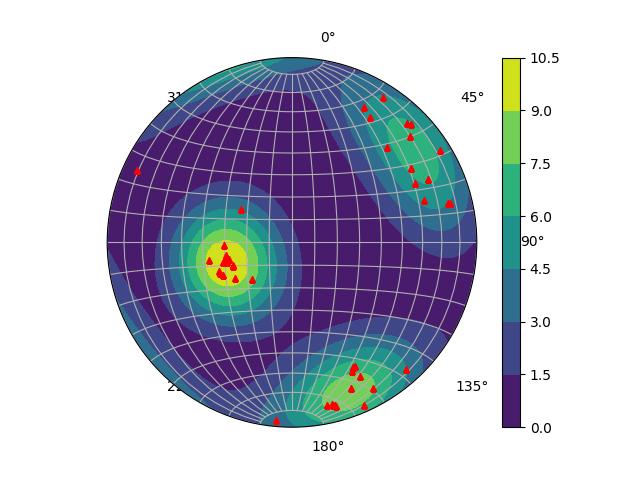 density-stereonet-python