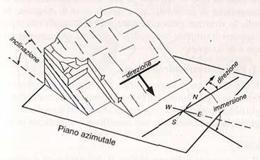 struttura geologica planare