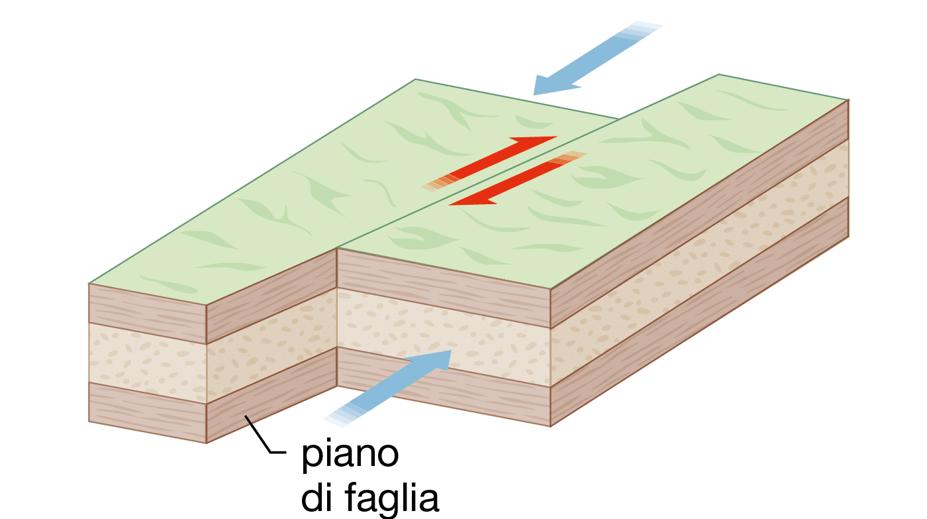 schema-faglia-trascorrente