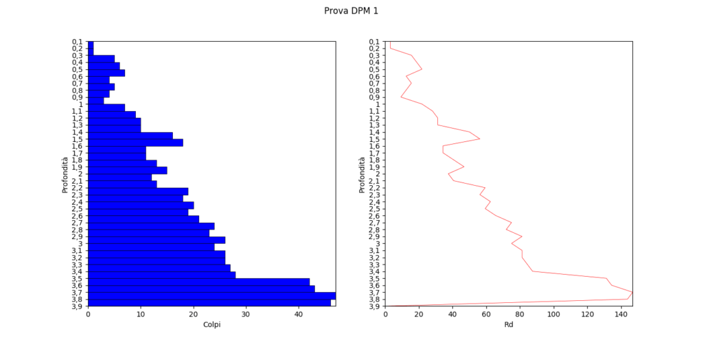 grafico-prova-penetrometrica