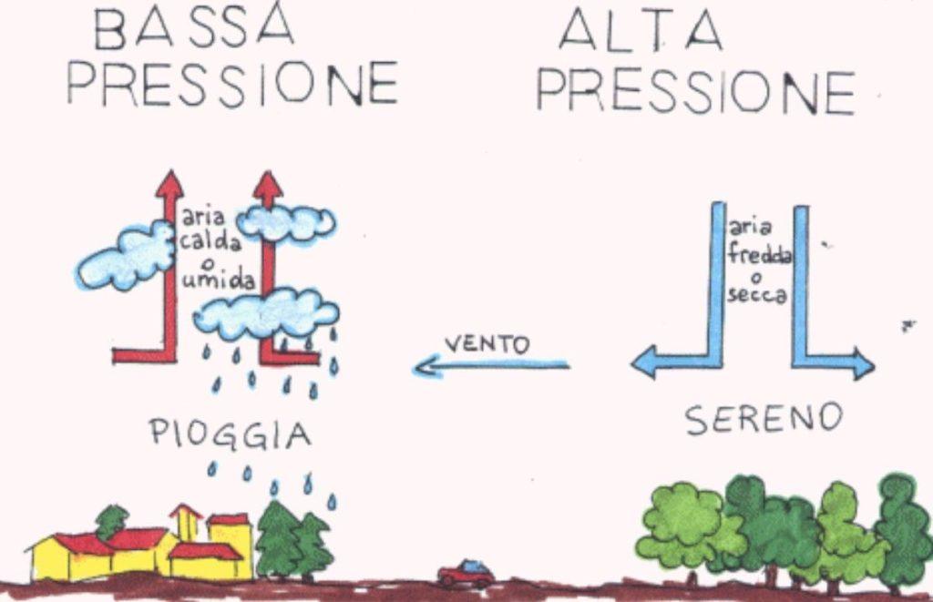 alta-e-bassa-pressione