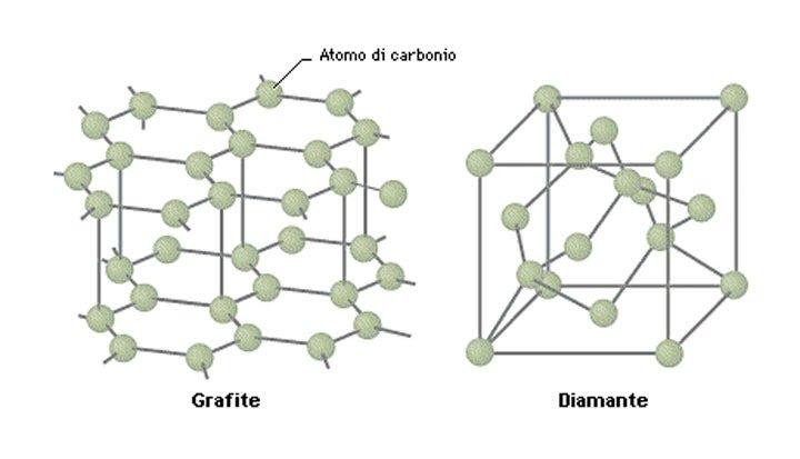 grafite-diamante-struttura