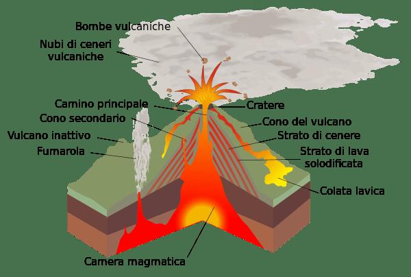 strato-vulcano