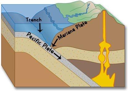 schema-geologico-fossa-marianne