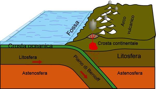 margini-convergenti-oceano-continente