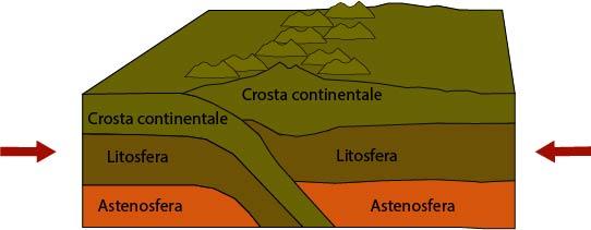 margini-convergenti-continente-continente